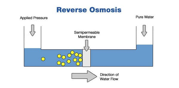 Reverse osmosis marijuana